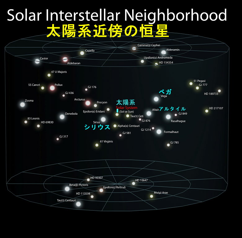 solar intersrellar neighborhood-s.png